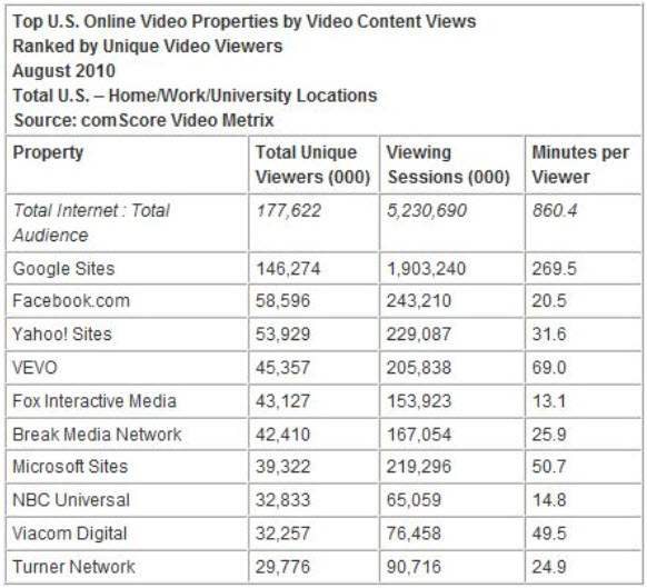 Facebook Videos in Second Place